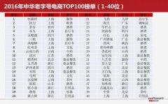 2016年度中华老字号电商百强榜公布