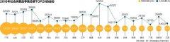 消费力大比拼:14省总量过万亿 9省份人均超3万