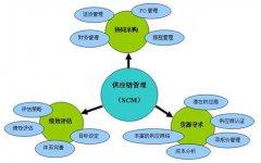 仓库中实用的jit存货管理模式步骤分享