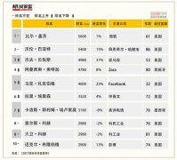 2017胡润全球富豪榜发布 顺丰速运王卫表现突出