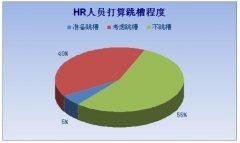 中国HR现状:从战略合伙人沦为后勤支持部