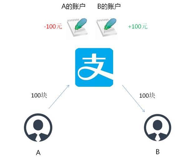 近期各种矿币出现,所谓用的区块链技术一个浅显易懂的解释 IT业界 第2张