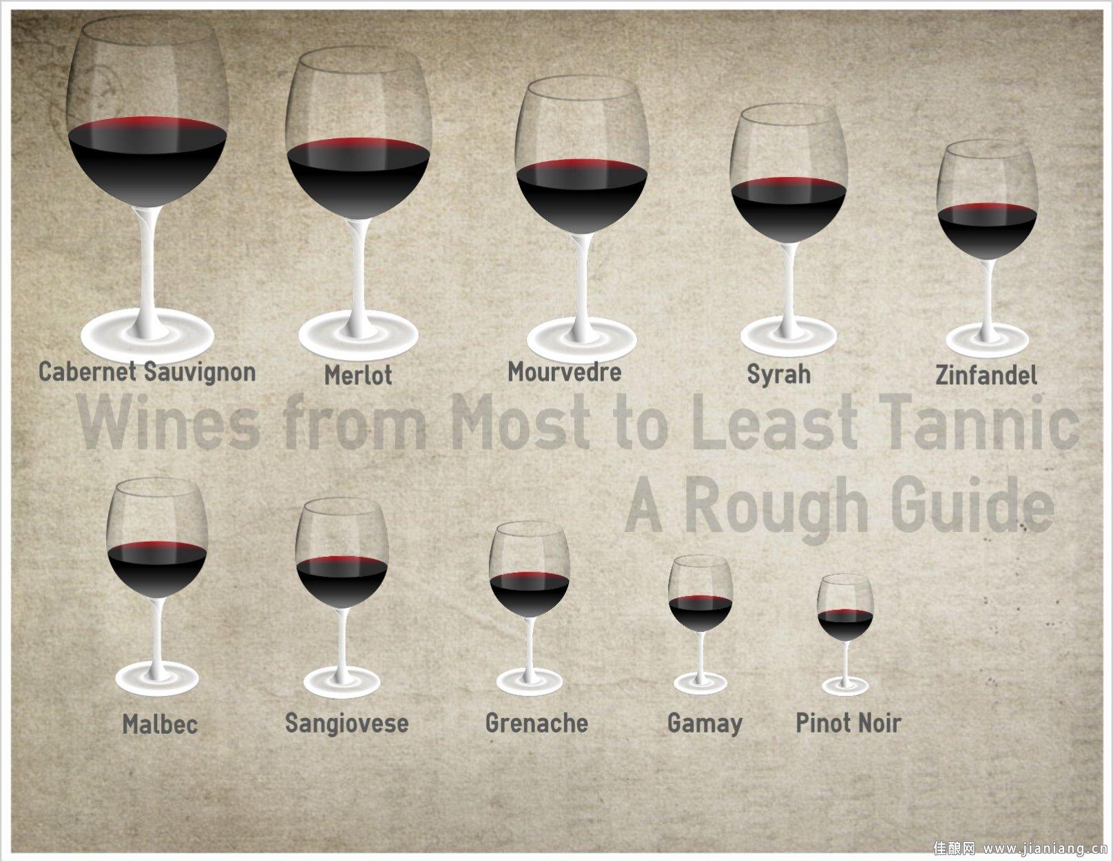 葡萄酒单宁的影响因素