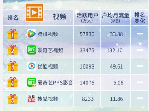 中国移动互联网付费类泛娱乐APP格局,腾讯占首 移动互联网 第1张