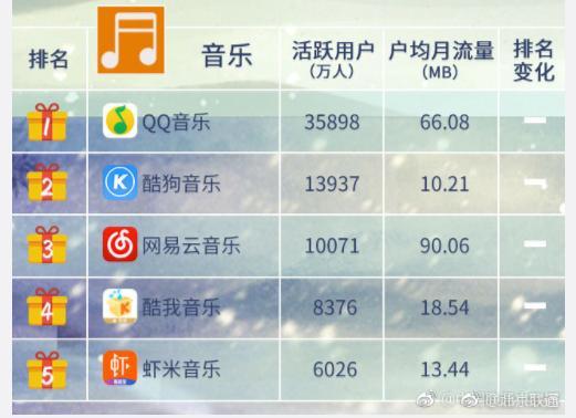 中国移动互联网付费类泛娱乐APP格局,腾讯占首 移动互联网 第2张