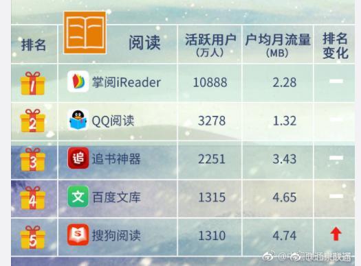 中国移动互联网付费类泛娱乐APP格局,腾讯占首 移动互联网 第3张