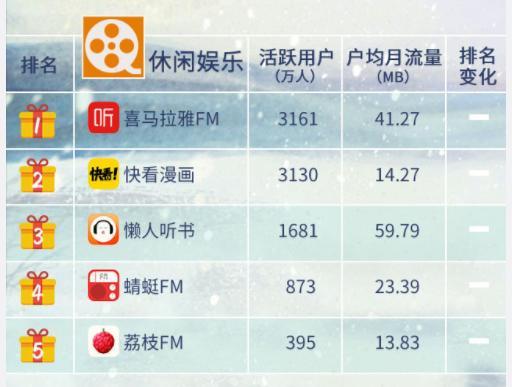 中国移动互联网付费类泛娱乐APP格局,腾讯占首 移动互联网 第4张
