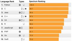 """2017年编程语言排行榜出炉,""""世界上最好的语言""""php"""
