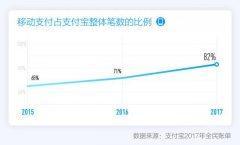 支付宝发布2017全民账单,出门不带钱包成中国人新习惯