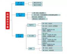 新品上市操作宝典出炉:3大步骤 12道程序