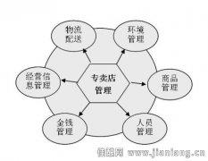 陈卫刚:专卖店的六项管理