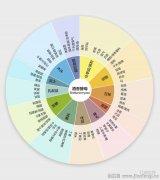 酒香酵母对葡萄酒的影响