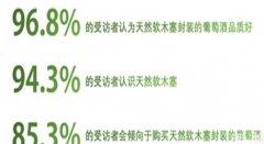 中国葡萄酒消费者对软木塞瓶塞的认知度最高