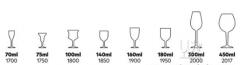 一文了解葡萄酒酒杯的发展历程