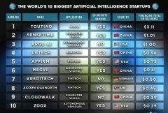 全球十大AI初创公司:今日头条全球第一
