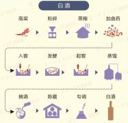 粮食怎么酿成美酒?5张图轻松读懂!