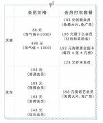 淘宝京东会员对比,高阶玩法和鸡肋条款通通告诉你