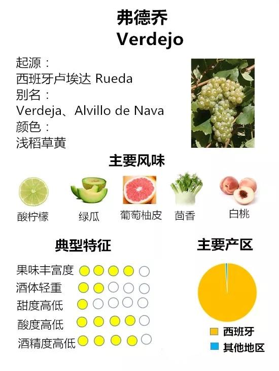 """弗德乔:西班牙的""""非主流""""白葡萄品种"""