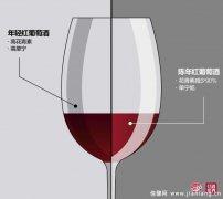 年轻红葡萄酒PK陈年红葡萄酒