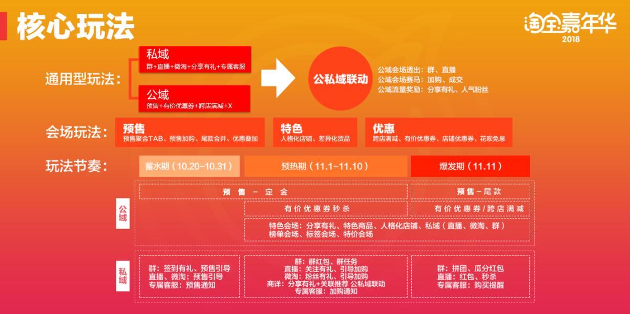 新版手淘的首战:淘宝嘉年华和双12玩法曝光